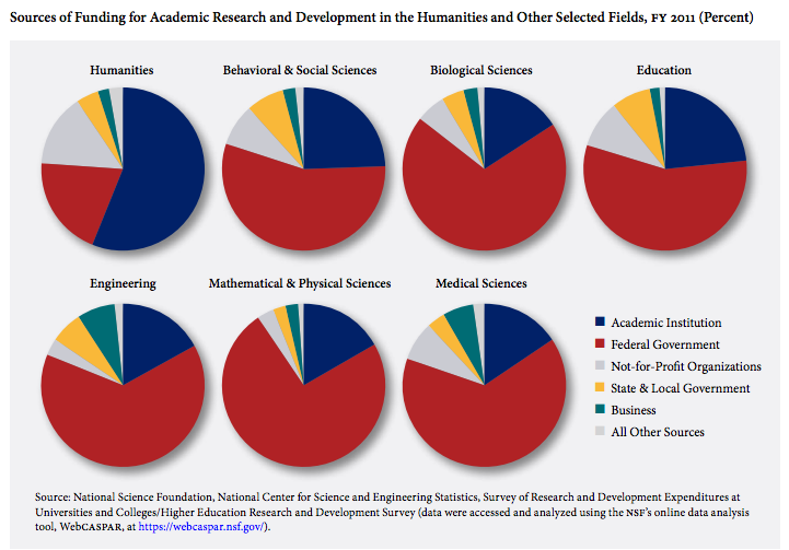 Funding sources for various disciplines / disciplinary groupings. Humanities is on the top left; crimson red indicates federal funding while navy blue indicates institutional funding. Time for a change?