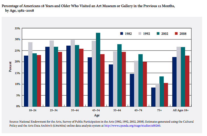 Bowling Alone, But Avoiding the Museum Altogether: All Americans' Participation in Public Humanities Dropped Since the 1990s.