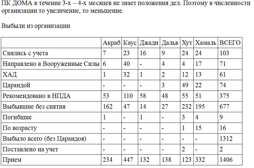 Reasons why Afghan youth left DOYA (the Communist youth organization) in Badakhshan in 1985 - interesting data, bad design by those dastardly Communists
